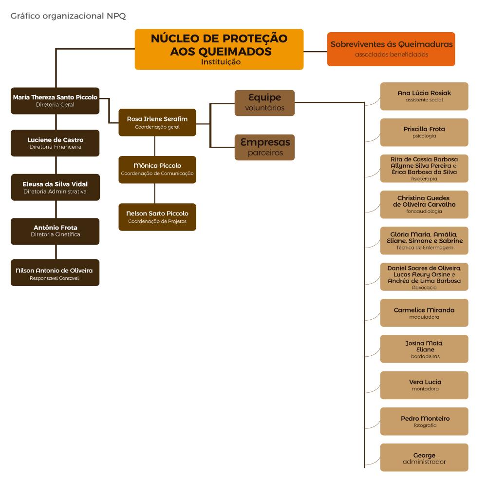 grafico-organizacional-npq